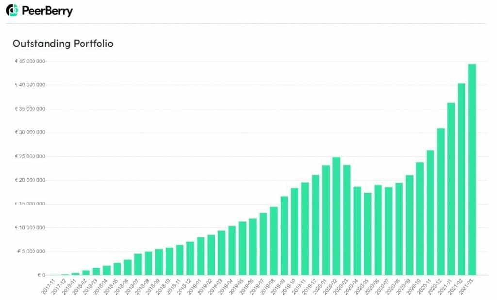 peerberry p2p stats mars 2021