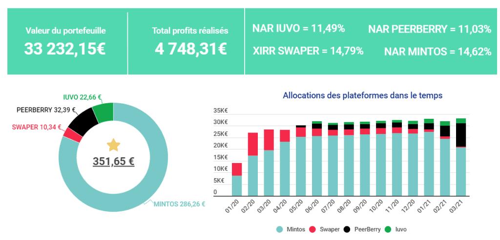tableau de bord investissements p2p mars 2021