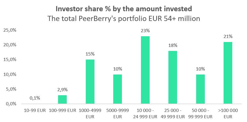 peerberry categories investisseurs par montants investis