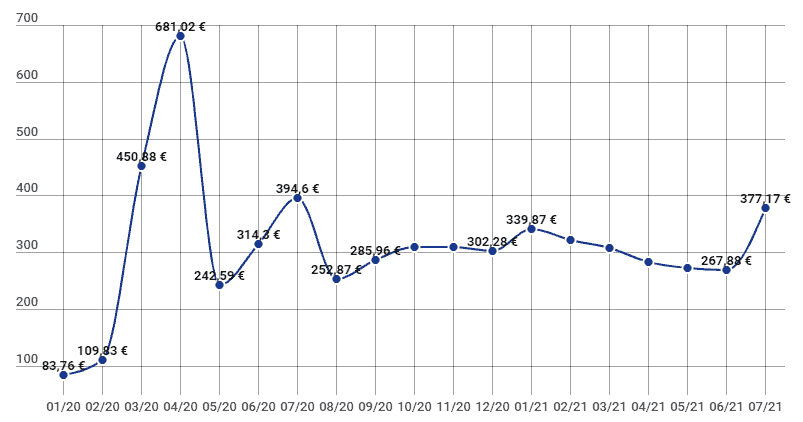 total interets revenus passifs p2p juillet 2021